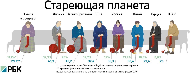Численность пенсионеров в разных странах мира