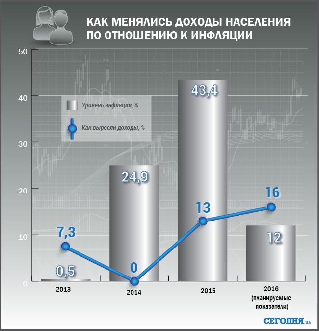 Как менялись доходы населения Украины по отношению к инфляции