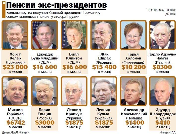 Пенсии экс-президентов