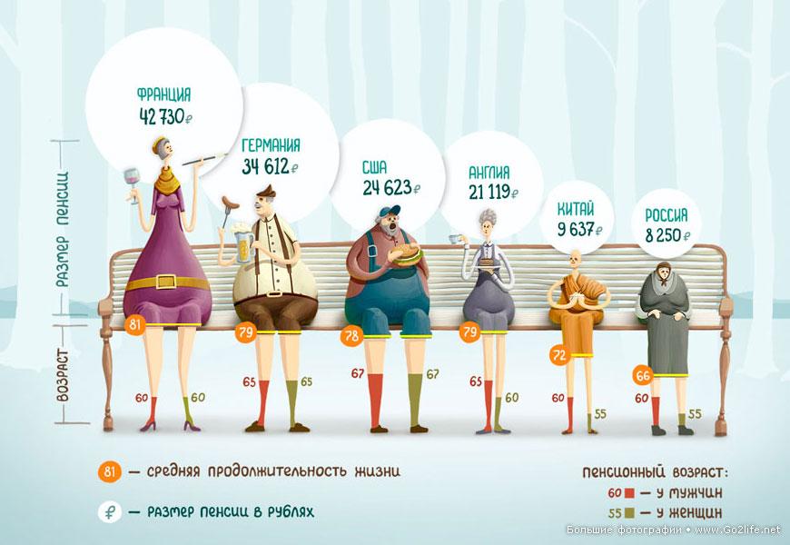 Пенсионный возраст и размер пенсии во Франции
