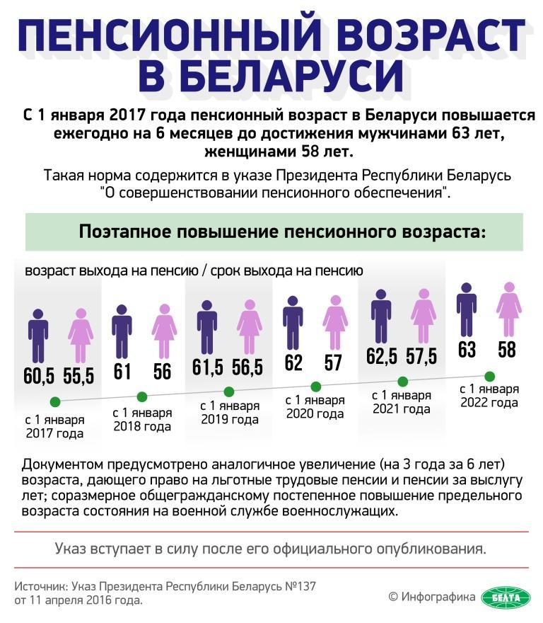 Какая минимальная пенсия по выслуге по россии