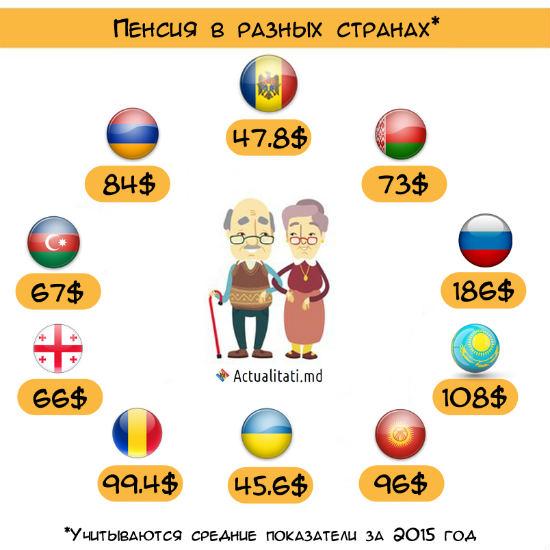Размер пенсии в разных странах мира