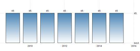 Схема изменения пенсионного возраста мужчин в Швейцарии