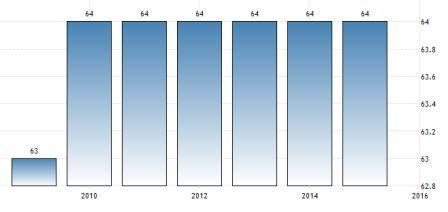 Схема изменения пенсионного возраста женщин в Швейцарии