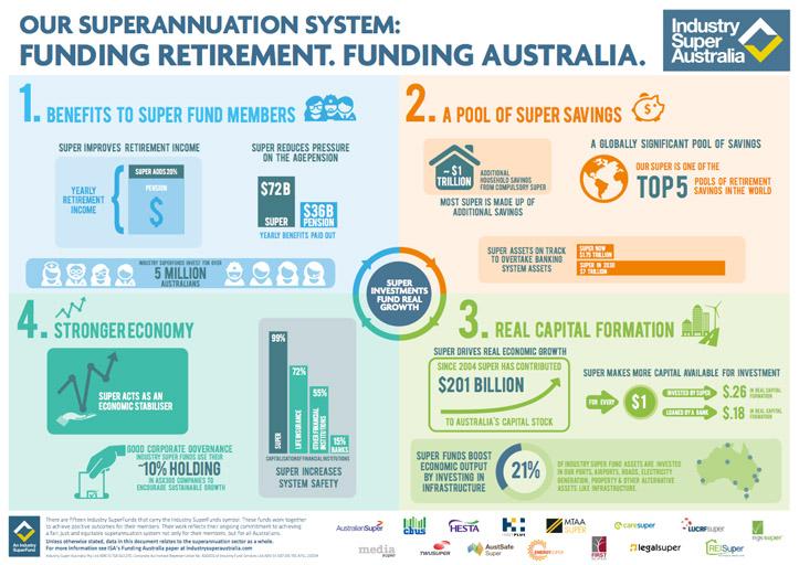 Собственный пенсионный фонд в Австралии