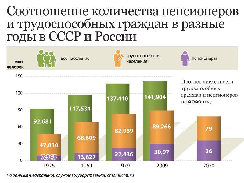 спросил Нетрудоспособный возраст в россии на 2017 год думаю