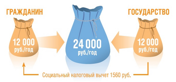 государственная программа софинансирования пенсии для пенсионеров