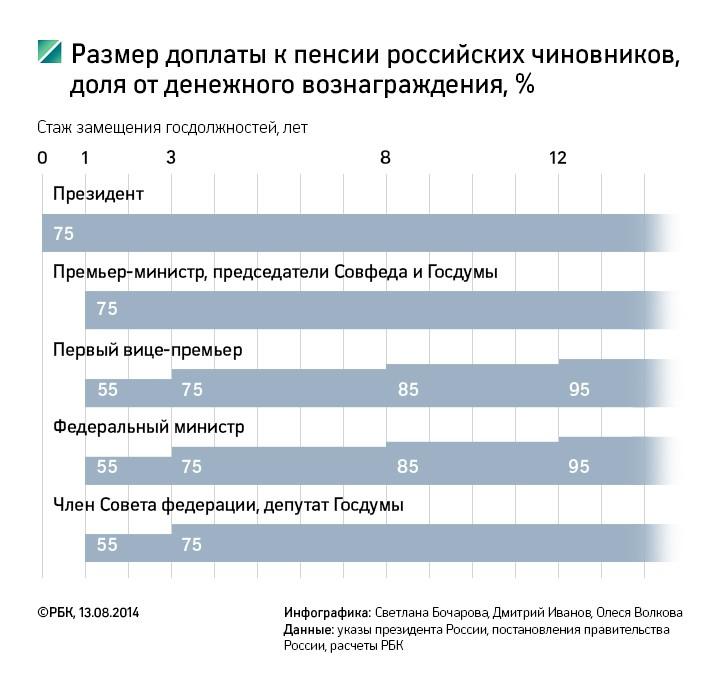 Размер доплаты к пенсии российских чиновников, доля от денежного вознаграждения