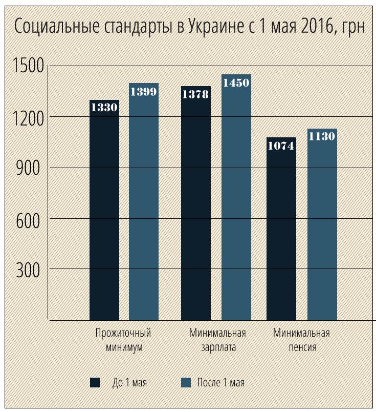 Минимальная пенсия, зарплата и прожиточный минимум в Украине в 2016 году