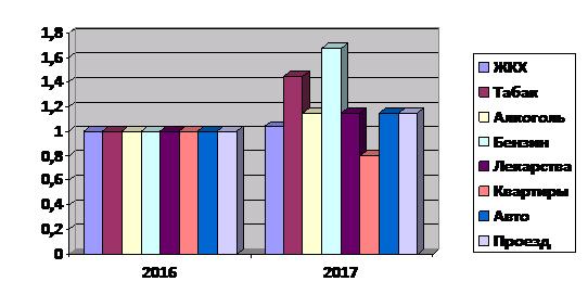 Что подорожает в 2017 году в России с 1 января?