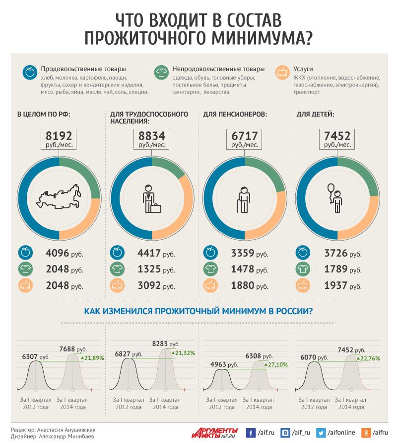 Как изменился прожиточный минимум в России?