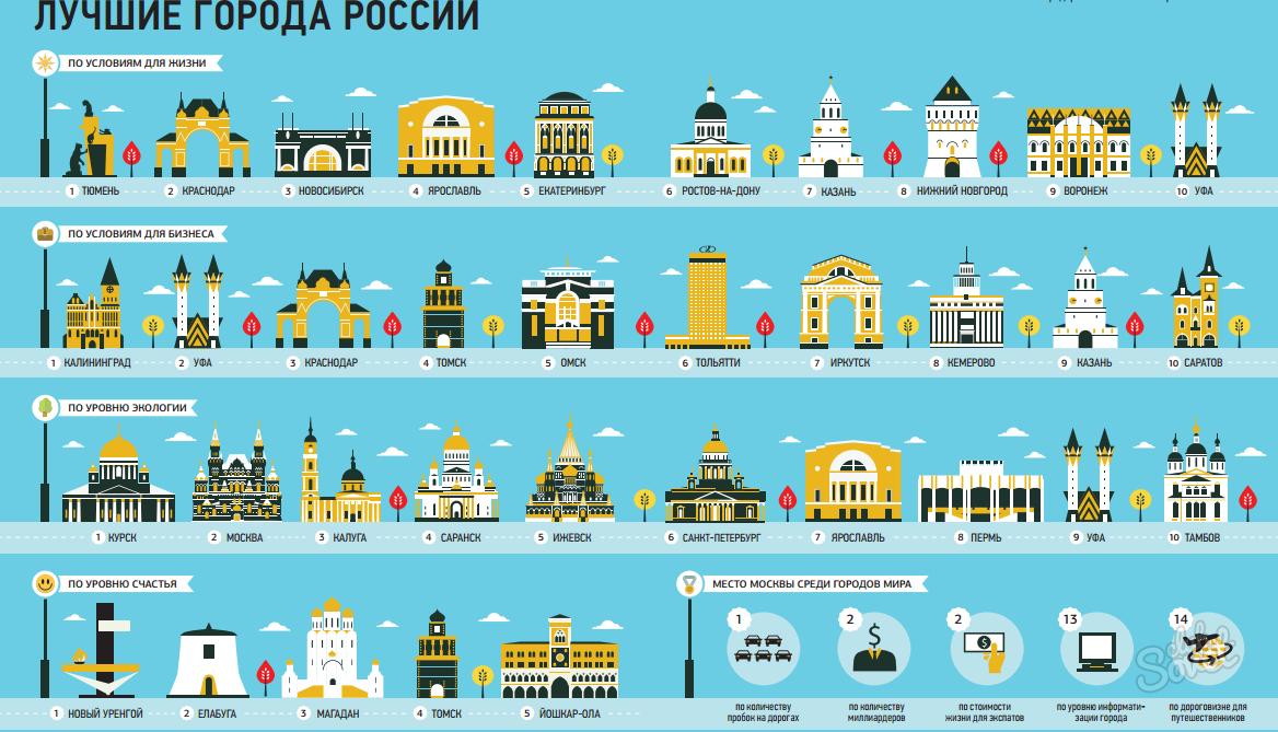 Лучшие города России