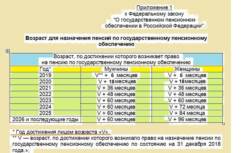 Изображение - Новая таблица выхода на пенсию с 2019 года Vozrast-dlya-naznacheniya-pensij