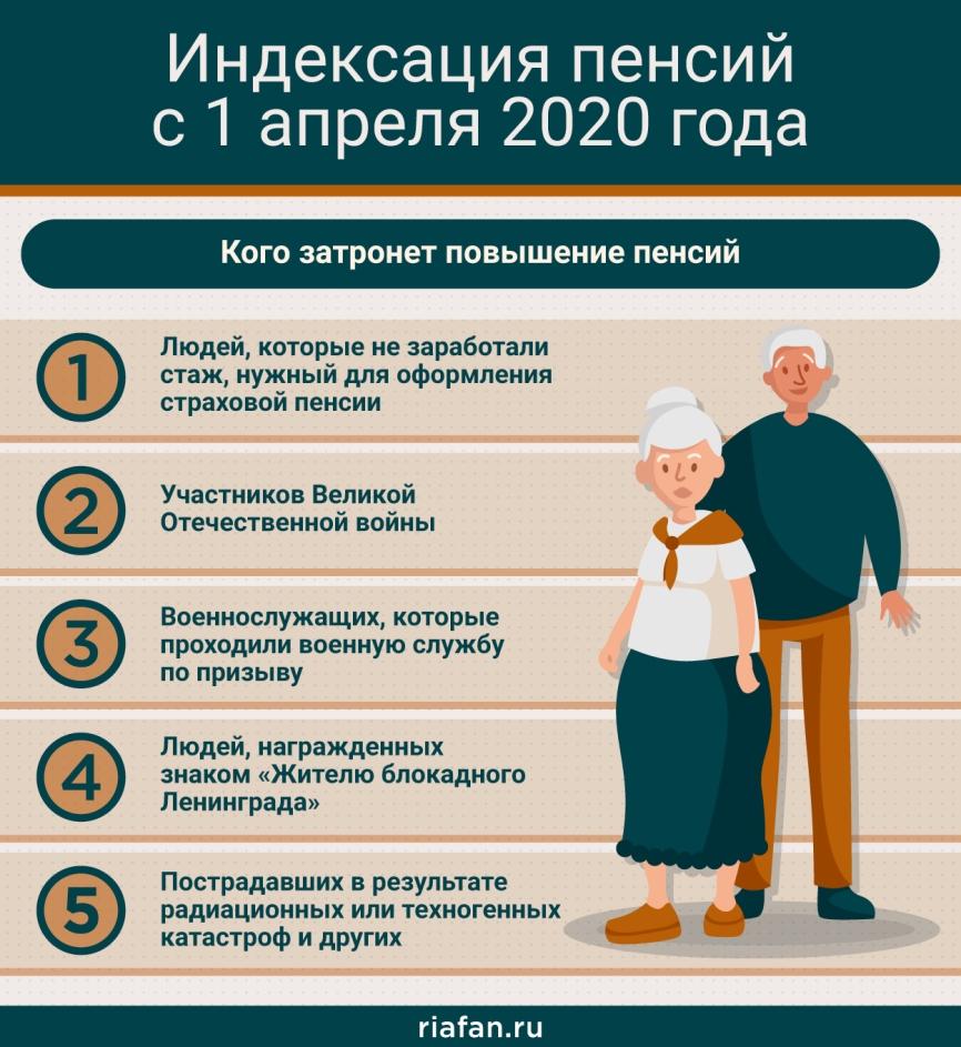 Индексация социальной пенсии с 1 апреля