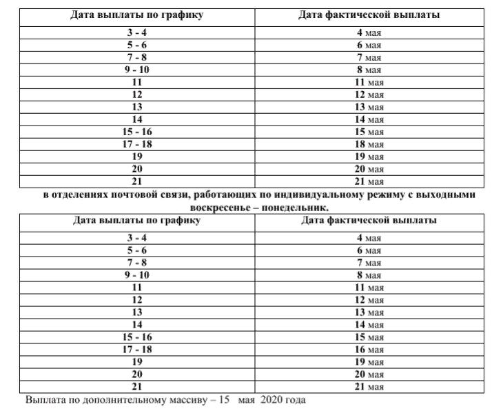 Выплата пенсий в мае 2021 года в Спб